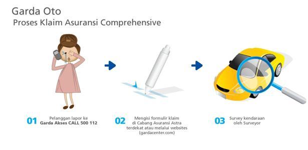 Flow Proses Claim Garda Oto-Comprehensive