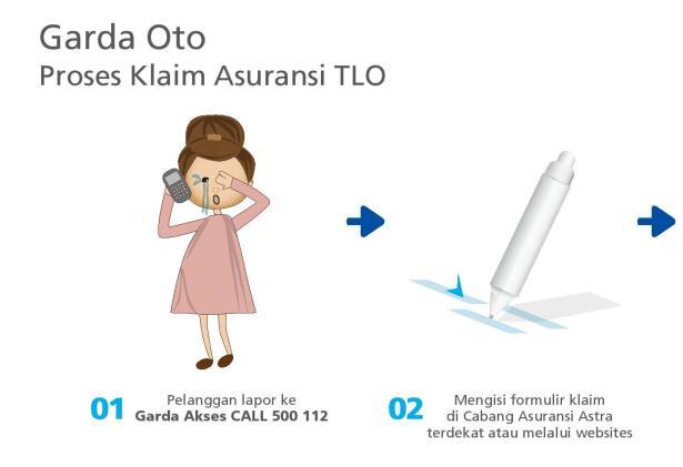 FlowProses Claim Garda Oto-TLO