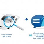 Proses Klaim Asuransi Comprehensive